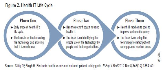Figure 2. Health IT Life Cycle