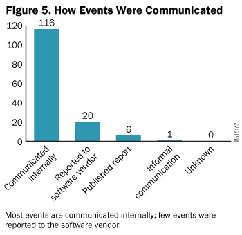 Figure 5. How Events Were Communicated