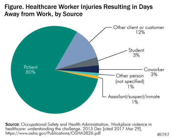 Violence in Healthcare Facilities